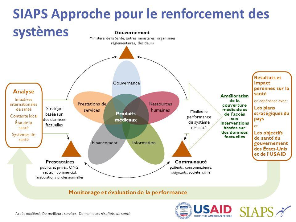 Accès amélioré. De meilleurs services. De meilleurs résultats de santé SIAPS Approche pour le renforcement des systèmes Analyse Initiatives internatio