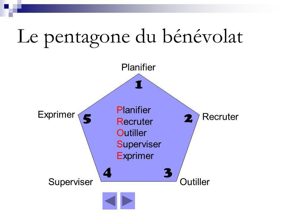 Le pentagone du bénévolat Planifier Recruter OutillerSuperviser Exprimer 1 2 34 5 Planifier Recruter Outiller Superviser Exprimer