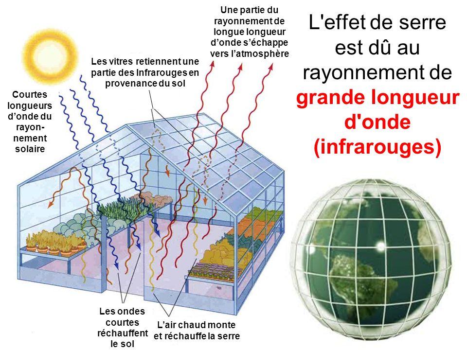 L effet de serre est dû au rayonnement de grande longueur d onde (infrarouges) Courtes longueurs donde du rayon- nement solaire Les vitres retiennent une partie des Infrarouges en provenance du sol Les ondes courtes réchauffent le sol Lair chaud monte et réchauffe la serre Une partie du rayonnement de longue longueur donde séchappe vers latmosphère Image de http://ozclimatesense.com/wp- content/uploads/2013/07/019-green-house-gases.jpghttp://ozclimatesense.com/wp- content/uploads/2013/07/019-green-house-gases.jpg