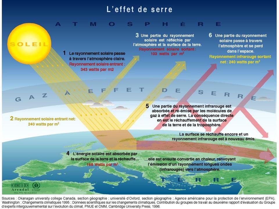 Rayonnement solaire => lumière visible Effet de serre => rayonnement IR Cette énergie absorbée est ré- émise sous forme d un rayonnement électro- magnétique de grande longueur d onde (supérieure à 4 µm), c est-à-dire dans l infrarouge dit thermique .
