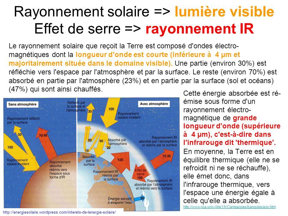 La géo-ingénierie climatique cible la gestion du rayonnement solaire (courtes longueurs donde) Source http://www.ac-nancy-metz.fr/enseign/svt/program/fichacti/fich2/effet-serre/effet-serre.htm La gestion de la convection atmosphérique et la gestion du rayonnement terrestre ciblent les IR (longues longueurs donde)
