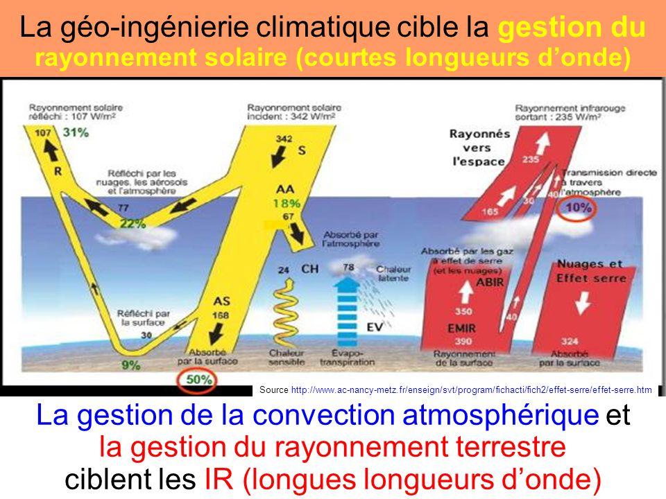 Quelques exemples de ACM et de ERM Les Réacteurs Météorologiques permettent simultanément daccroître le rayonnement sortant dIR, de refroidir la surface de la Terre et de produire la totalité des besoins mondiaux en électricité de-carbonée