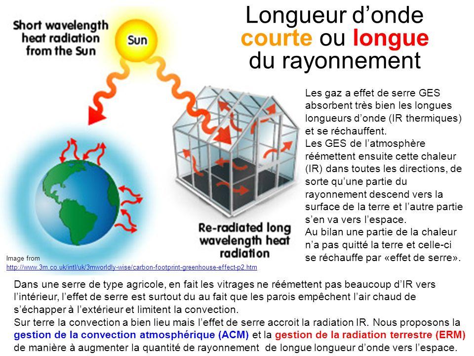 Image du WWF Norvège http://vimeo.com/40078998 Dans un immeuble ou une maison les nombreuses interruptions de l isolation par les éléments de charpente, les fenêtres ou les étages agissent comme des ponts thermiques directs entre l intérieur et l extérieur.