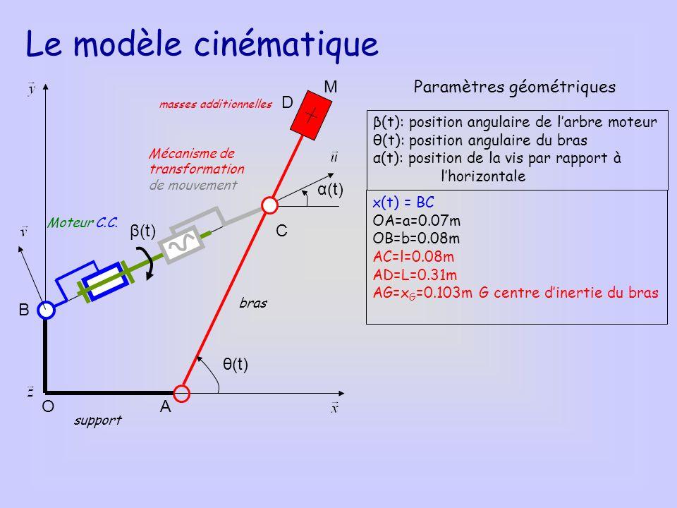 O B A C D M masses additionnelles Moteur C.C. Mécanisme de transformation de mouvement support bras θ(t) α(t) β(t) Le modèle cinématique β(t): positio