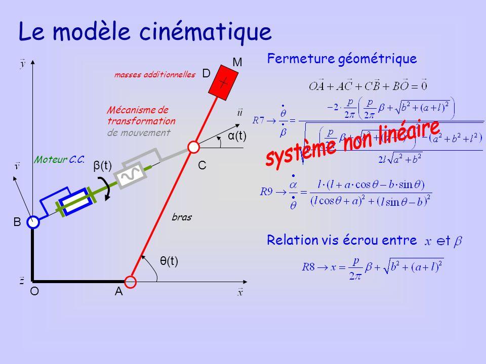 O B A C D M masses additionnelles Moteur C.C. Mécanisme de transformation de mouvement bras θ(t) α(t) β(t) Le modèle cinématique Fermeture géométrique
