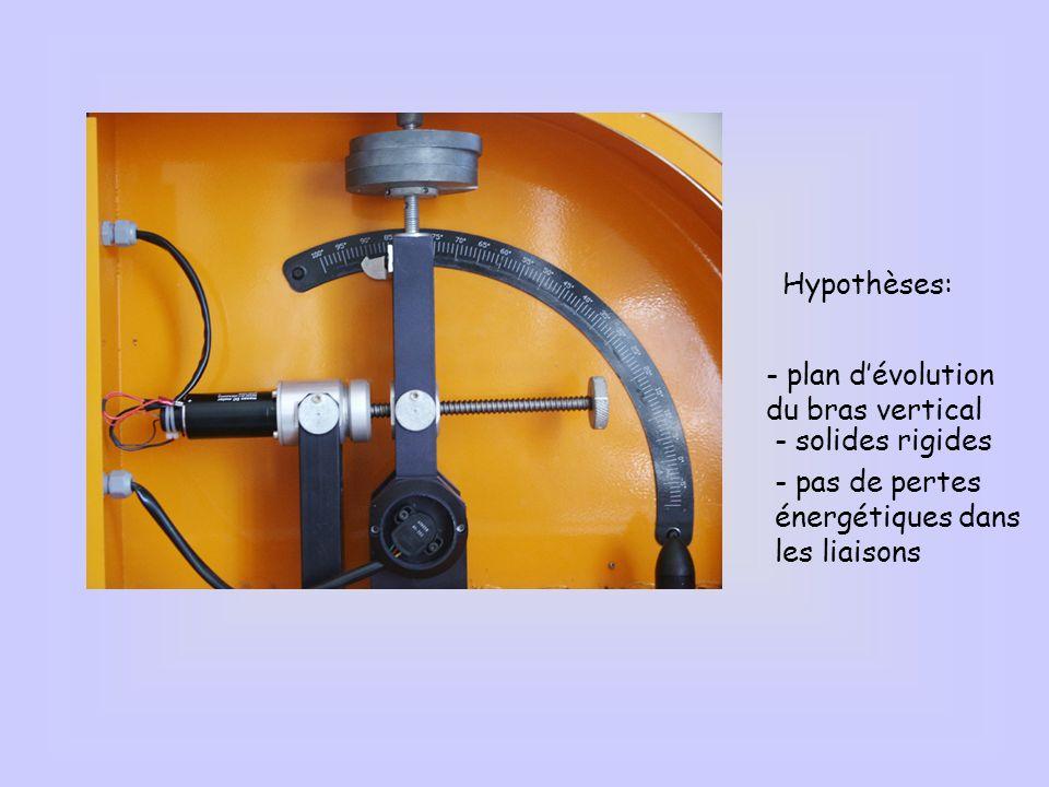 Hypothèses: - plan dévolution du bras vertical - pas de pertes énergétiques dans les liaisons - solides rigides