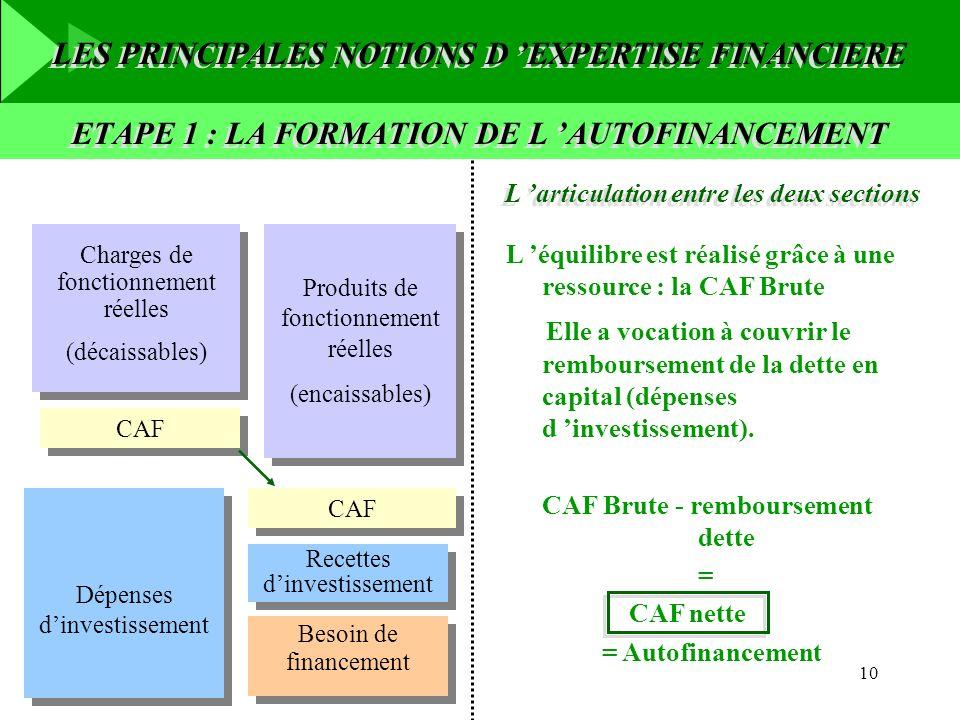 10 Produits de fonctionnement réelles (encaissables) Produits de fonctionnement réelles (encaissables) CAF Besoin de financement Dépenses dinvestissem