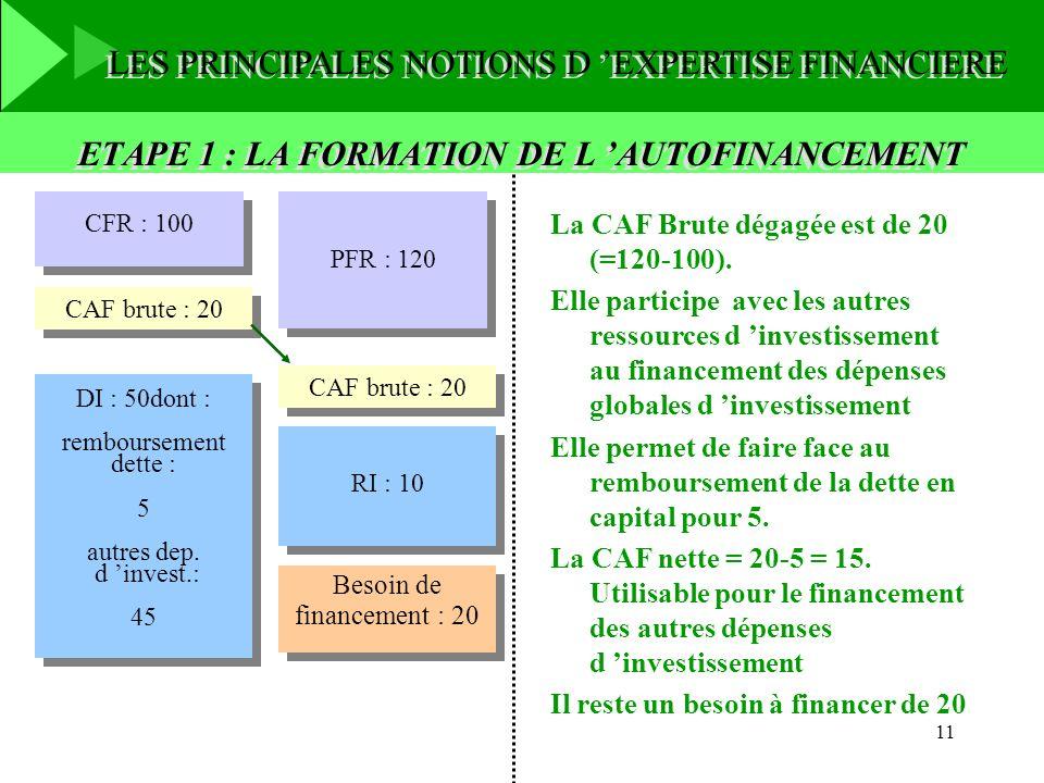 11 ETAPE 1 : LA FORMATION DE L AUTOFINANCEMENT CFR : 100 PFR : 120 CAF brute : 20 RI : 10 RI : 10 DI : 50dont : remboursement dette : 5 autres dep. d