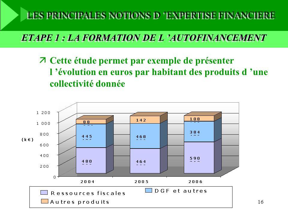 16 ETAPE 1 : LA FORMATION DE L AUTOFINANCEMENT äCette étude permet par exemple de présenter l évolution en euros par habitant des produits d une colle