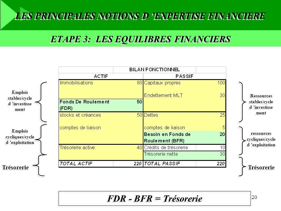 20 LES PRINCIPALES NOTIONS D EXPERTISE FINANCIERE ETAPE 3: LES EQUILIBRES FINANCIERS Emplois stables/cycle d investisse ment Emplois cycliques/cycle d
