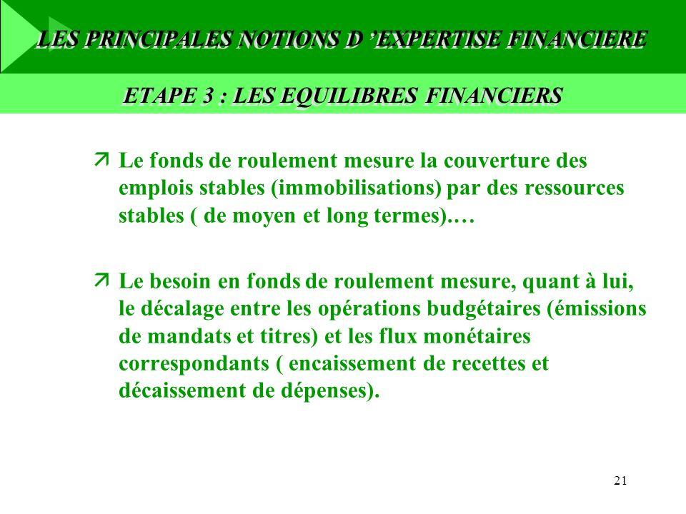 21 LES PRINCIPALES NOTIONS D EXPERTISE FINANCIERE äLe fonds de roulement mesure la couverture des emplois stables (immobilisations) par des ressources
