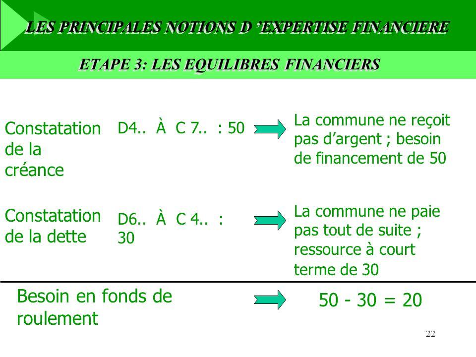 22 D6.. À C 4.. : 30 Constatation de la dette Constatation de la créance D4.. À C 7.. : 50 La commune ne reçoit pas dargent ; besoin de financement de