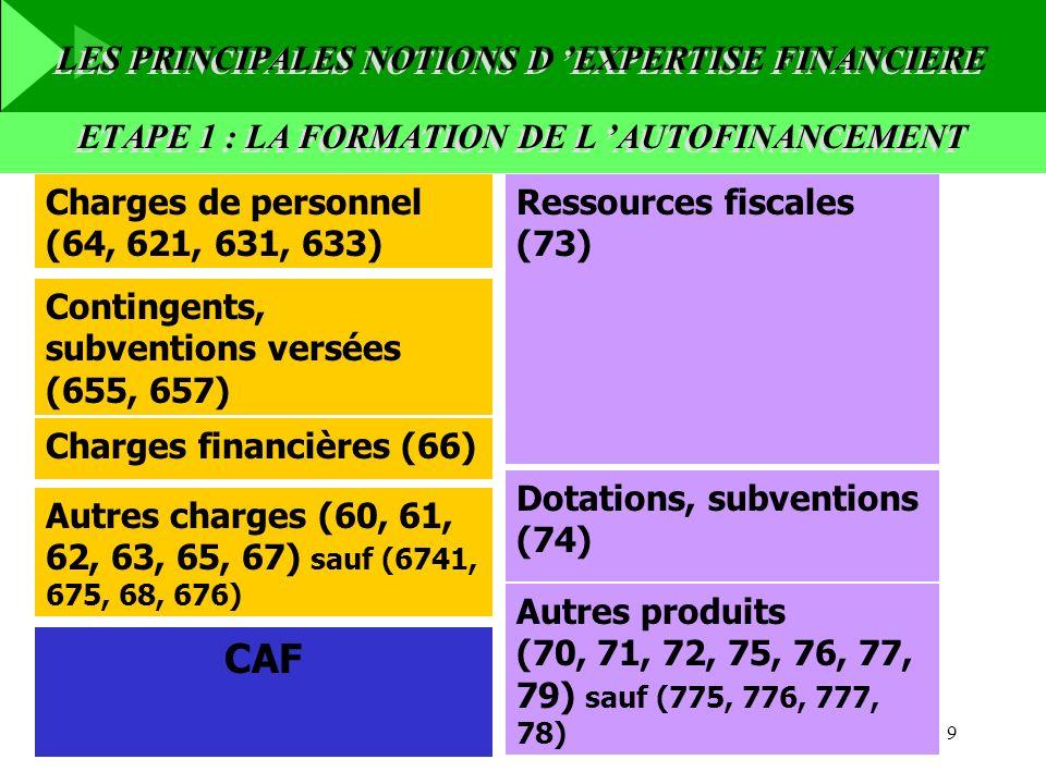 9 Ressources fiscales (73) Dotations, subventions (74) Autres produits (70, 71, 72, 75, 76, 77, 79) sauf (775, 776, 777, 78) Charges de personnel (64,