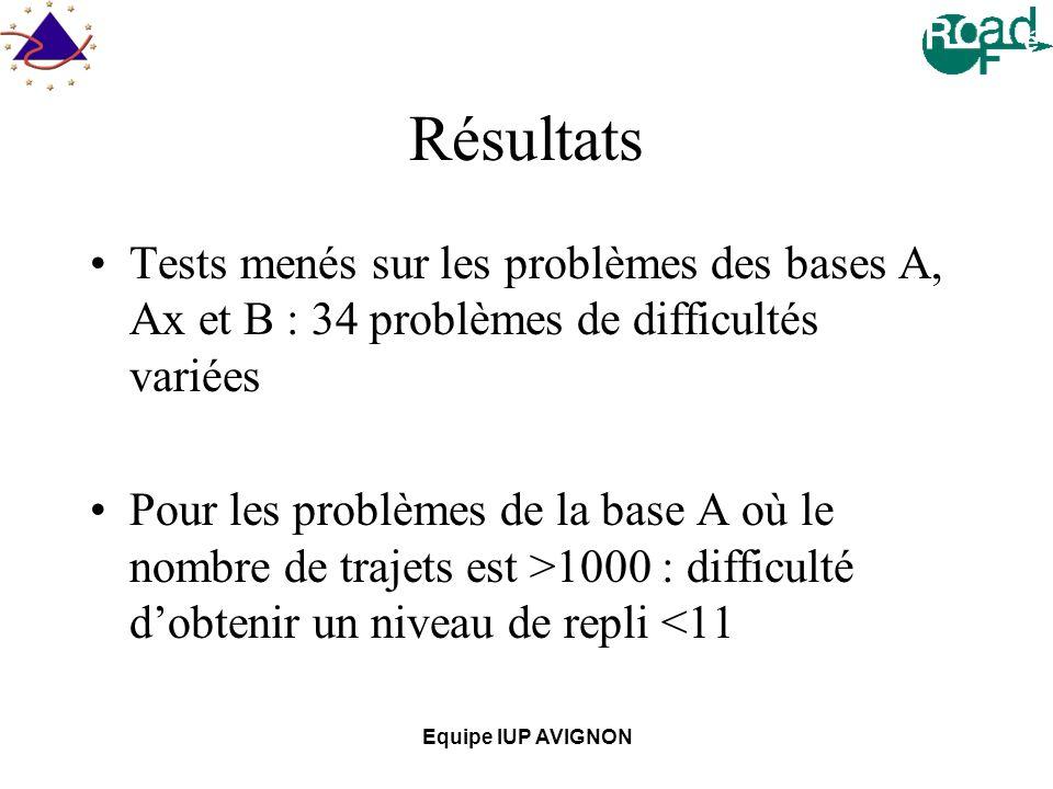 Equipe IUP AVIGNON Résultats Tests menés sur les problèmes des bases A, Ax et B : 34 problèmes de difficultés variées Pour les problèmes de la base A où le nombre de trajets est >1000 : difficulté dobtenir un niveau de repli <11