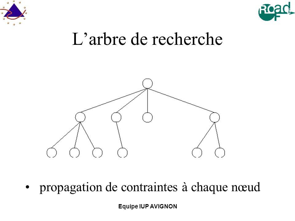 Equipe IUP AVIGNON Larbre de recherche propagation de contraintes à chaque nœud