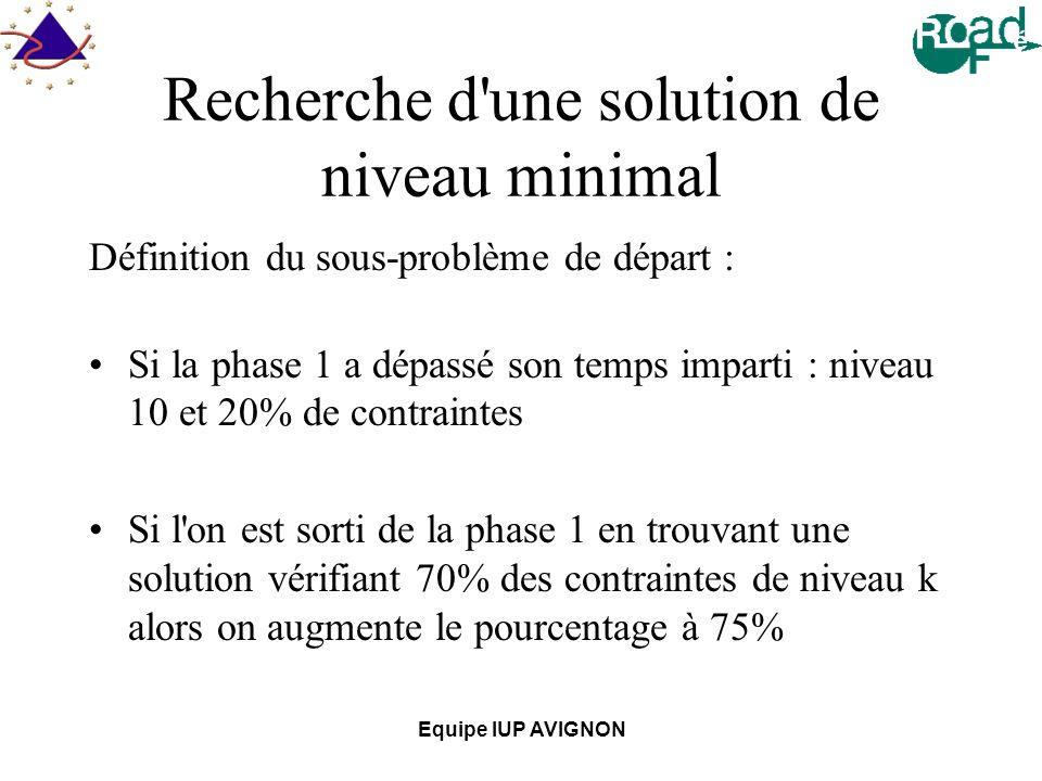 Equipe IUP AVIGNON Recherche d une solution de niveau minimal Définition du sous-problème de départ : Si la phase 1 a dépassé son temps imparti : niveau 10 et 20% de contraintes Si l on est sorti de la phase 1 en trouvant une solution vérifiant 70% des contraintes de niveau k alors on augmente le pourcentage à 75%