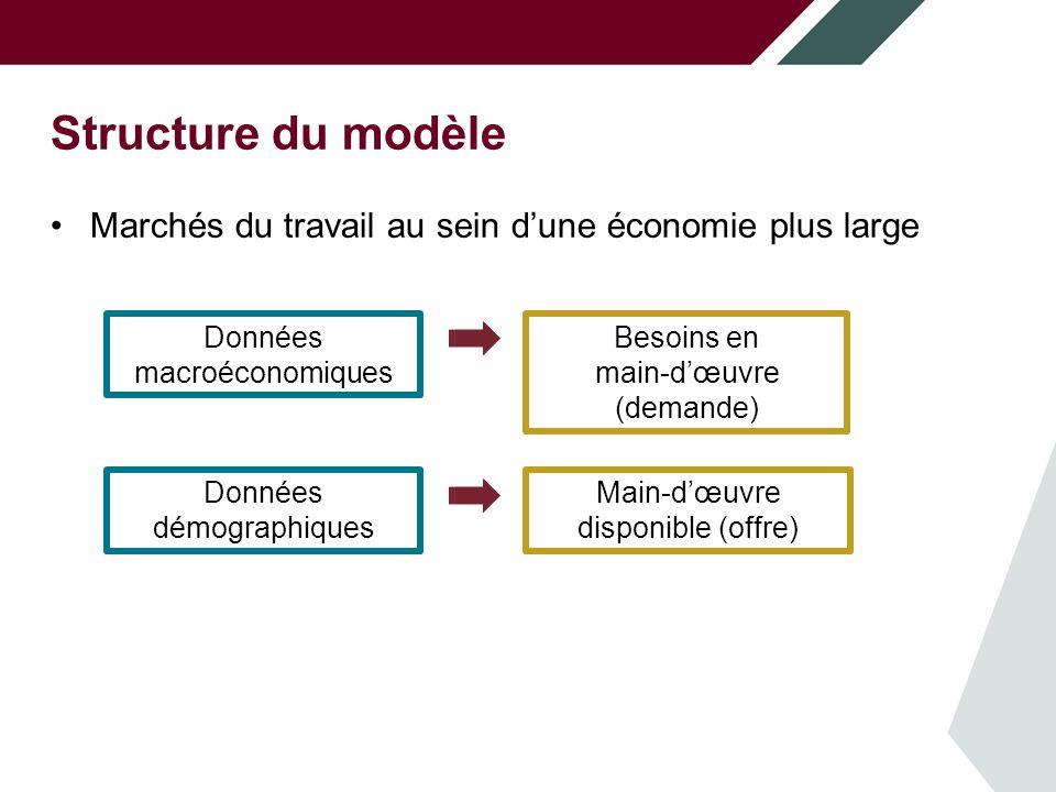 Structure du modèle Marchés du travail au sein dune économie plus large Données macroéconomiques Données démographiques Besoins en main-dœuvre (demande) Main-dœuvre disponible (offre)