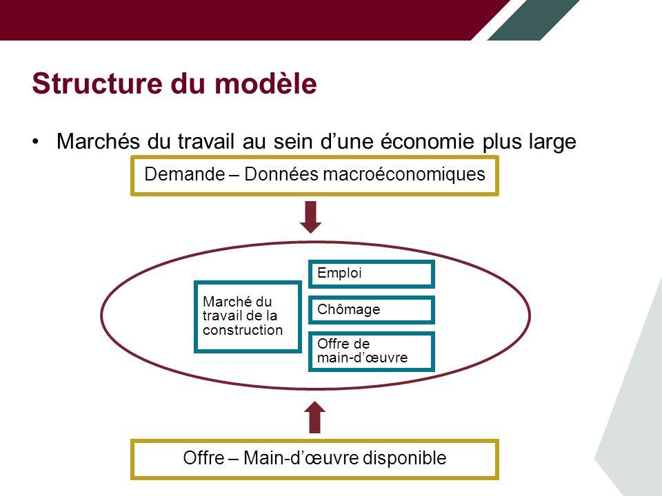 Structure du modèle Marchés du travail au sein dune économie plus large Demande – Données macroéconomiques Offre – Main-dœuvre disponible Marché du travail de la construction Emploi Chômage Offre de main-dœuvre