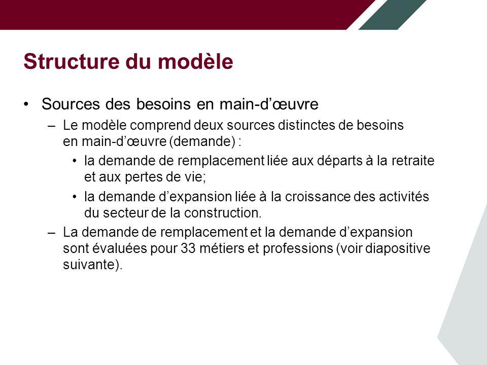 Structure du modèle Sources des besoins en main-dœuvre –Le modèle comprend deux sources distinctes de besoins en main-dœuvre (demande) : la demande de remplacement liée aux départs à la retraite et aux pertes de vie; la demande dexpansion liée à la croissance des activités du secteur de la construction.
