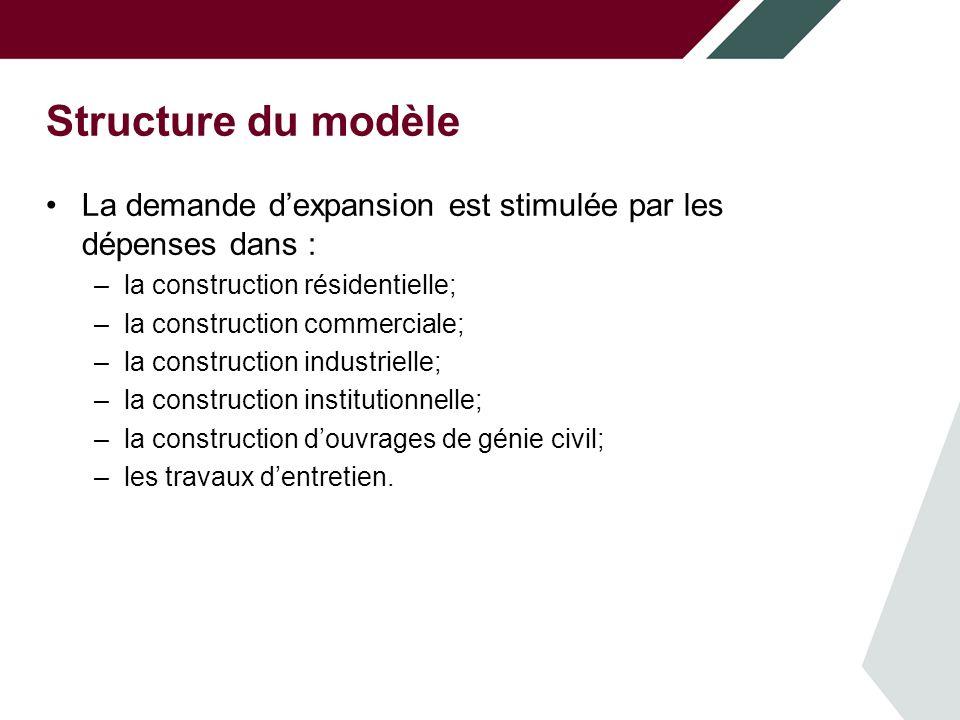 Structure du modèle La demande dexpansion est stimulée par les dépenses dans : –la construction résidentielle; –la construction commerciale; –la construction industrielle; –la construction institutionnelle; –la construction douvrages de génie civil; –les travaux dentretien.