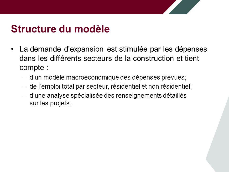 Structure du modèle La demande dexpansion est stimulée par les dépenses dans les différents secteurs de la construction et tient compte : –dun modèle macroéconomique des dépenses prévues; –de lemploi total par secteur, résidentiel et non résidentiel; –dune analyse spécialisée des renseignements détaillés sur les projets.