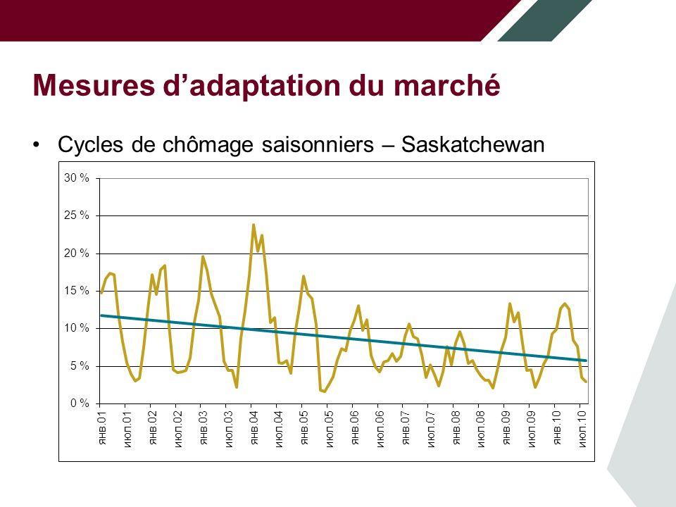 Mesures dadaptation du marché Cycles de chômage saisonniers – Saskatchewan
