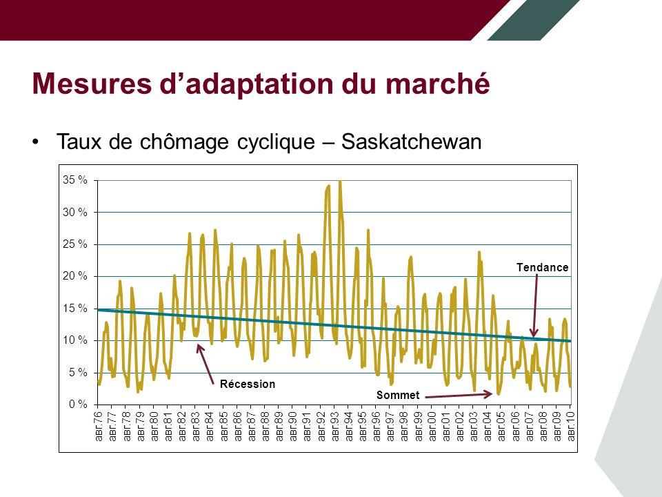 Mesures dadaptation du marché Taux de chômage cyclique – Saskatchewan Récession Sommet