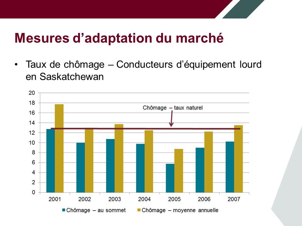 Mesures dadaptation du marché Taux de chômage – Conducteurs déquipement lourd en Saskatchewan