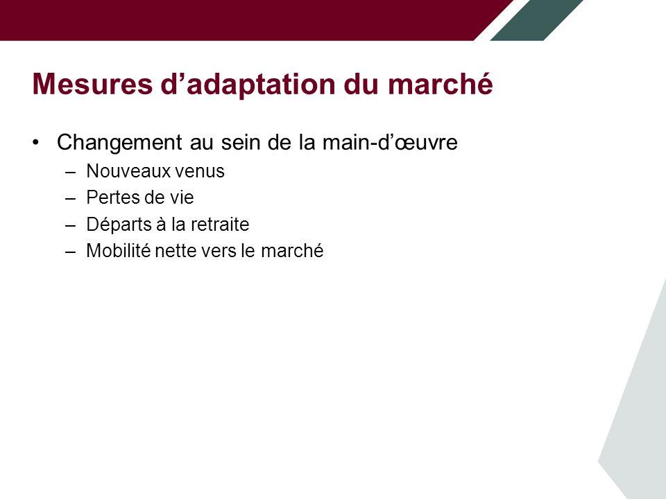 Mesures dadaptation du marché Changement au sein de la main-dœuvre –Nouveaux venus –Pertes de vie –Départs à la retraite –Mobilité nette vers le marché