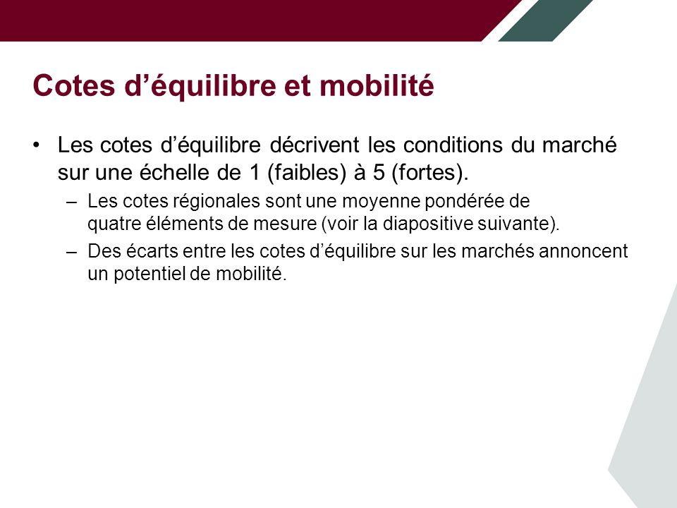 Cotes déquilibre et mobilité Les cotes déquilibre décrivent les conditions du marché sur une échelle de 1 (faibles) à 5 (fortes).