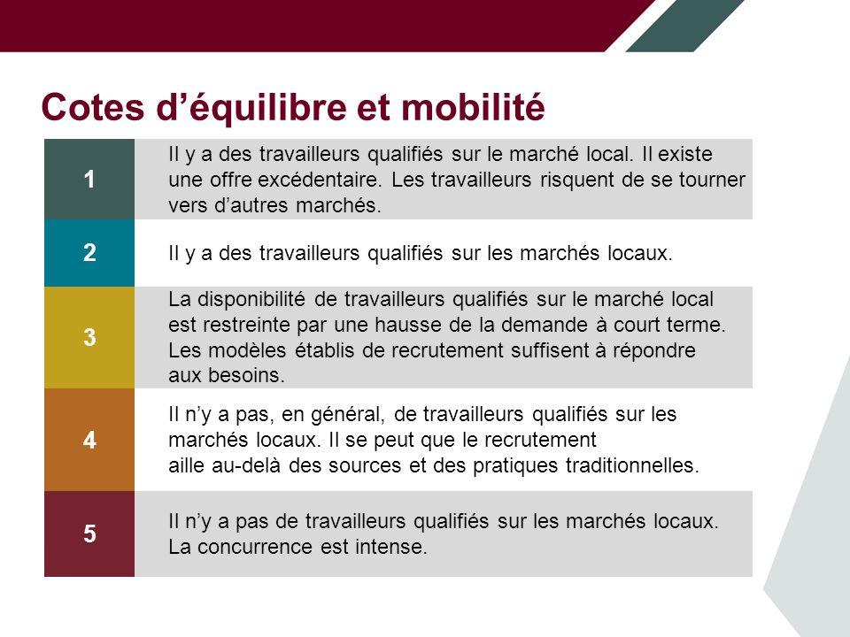 Cotes déquilibre et mobilité 1 Il y a des travailleurs qualifiés sur le marché local.
