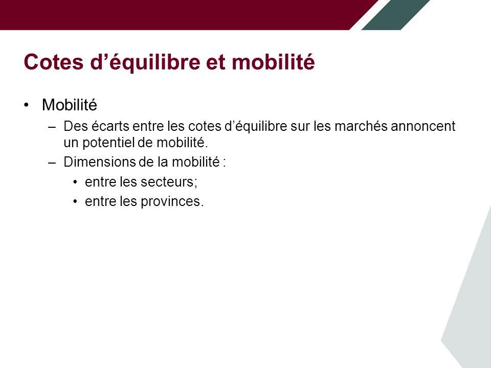 Cotes déquilibre et mobilité Mobilité –Des écarts entre les cotes déquilibre sur les marchés annoncent un potentiel de mobilité.