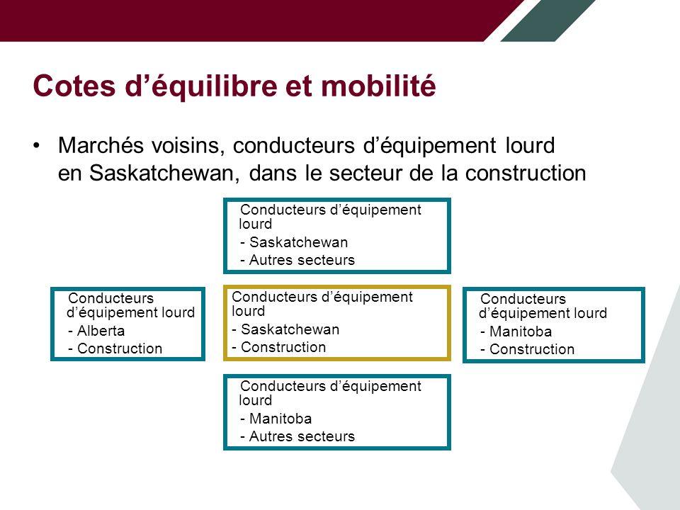 Cotes déquilibre et mobilité Marchés voisins, conducteurs déquipement lourd en Saskatchewan, dans le secteur de la construction Conducteurs déquipement lourd - Saskatchewan - Autres secteurs Conducteurs déquipement lourd - Alberta - Construction Conducteurs déquipement lourd - Saskatchewan - Construction Conducteurs déquipement lourd - Manitoba - Construction Conducteurs déquipement lourd - Manitoba - Autres secteurs