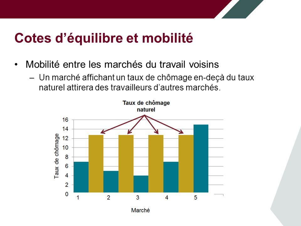 Cotes déquilibre et mobilité Mobilité entre les marchés du travail voisins –Un marché affichant un taux de chômage en-deçà du taux naturel attirera des travailleurs dautres marchés.