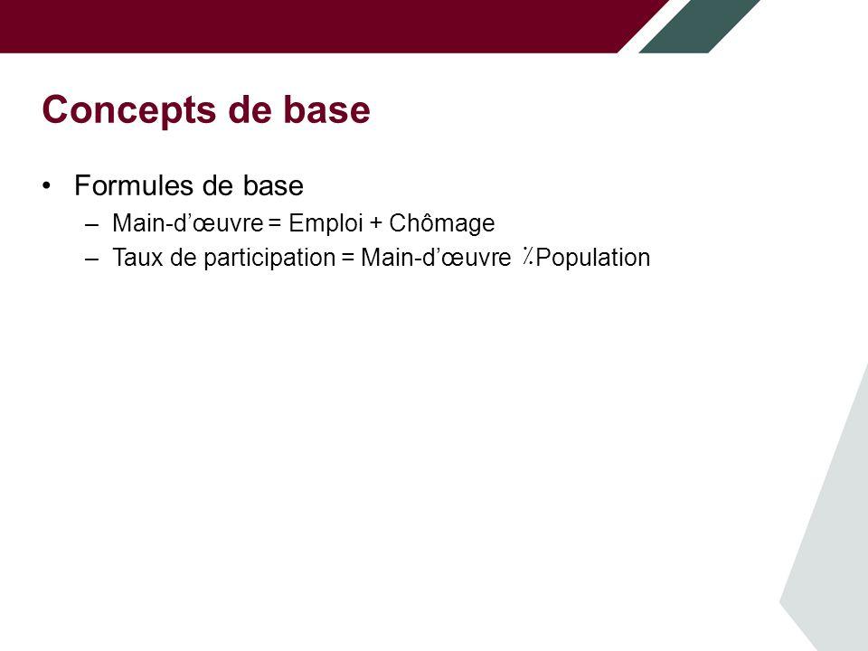 Concepts de base Formules de base –Main-dœuvre = Emploi + Chômage –Taux de participation = Main-dœuvre ٪ Population