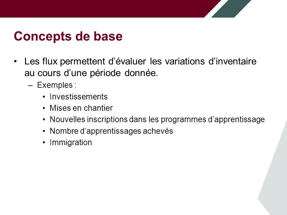 Concepts de base Les flux permettent dévaluer les variations dinventaire au cours dune période donnée.