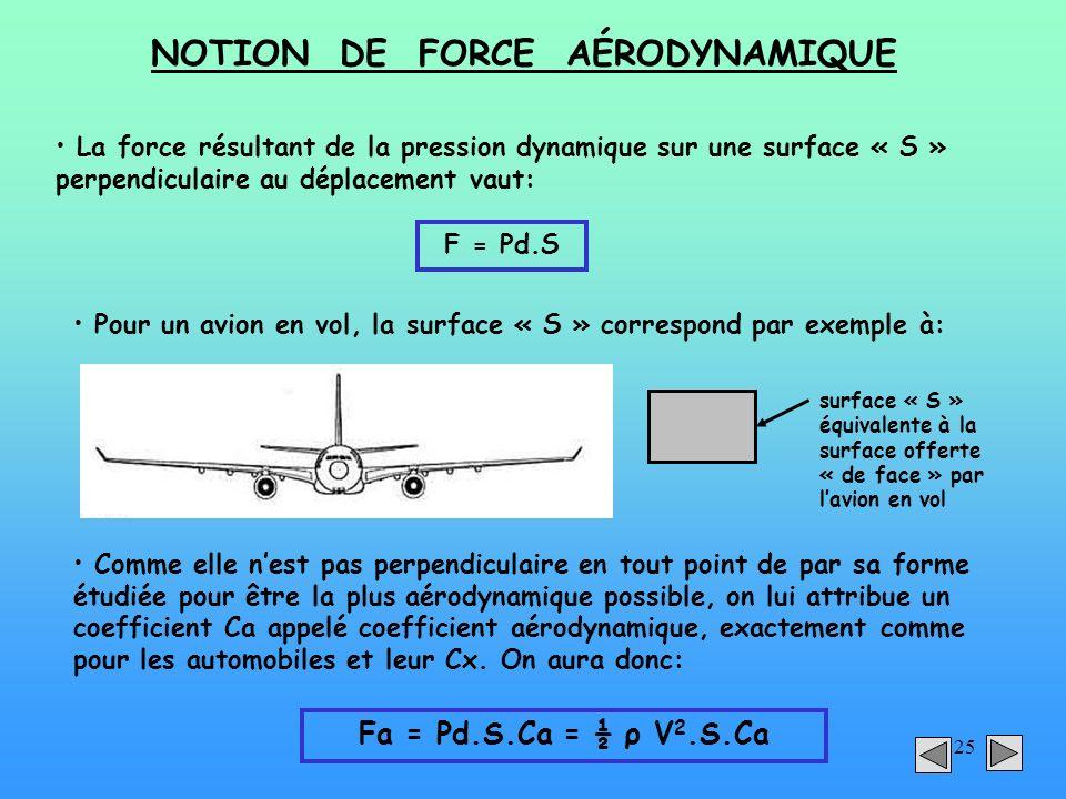 25 NOTION DE FORCE AÉRODYNAMIQUE La force résultant de la pression dynamique sur une surface « S » perpendiculaire au déplacement vaut: F = Pd.S Pour