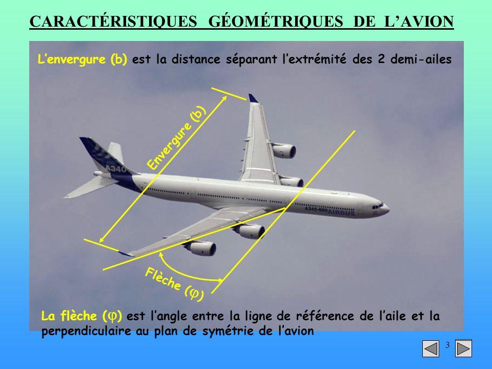 3 CARACTÉRISTIQUES GÉOMÉTRIQUES DE LAVION Envergure (b) Flèche ( ) Lenvergure (b) est la distance séparant lextrémité des 2 demi-ailes La flèche ( ) e