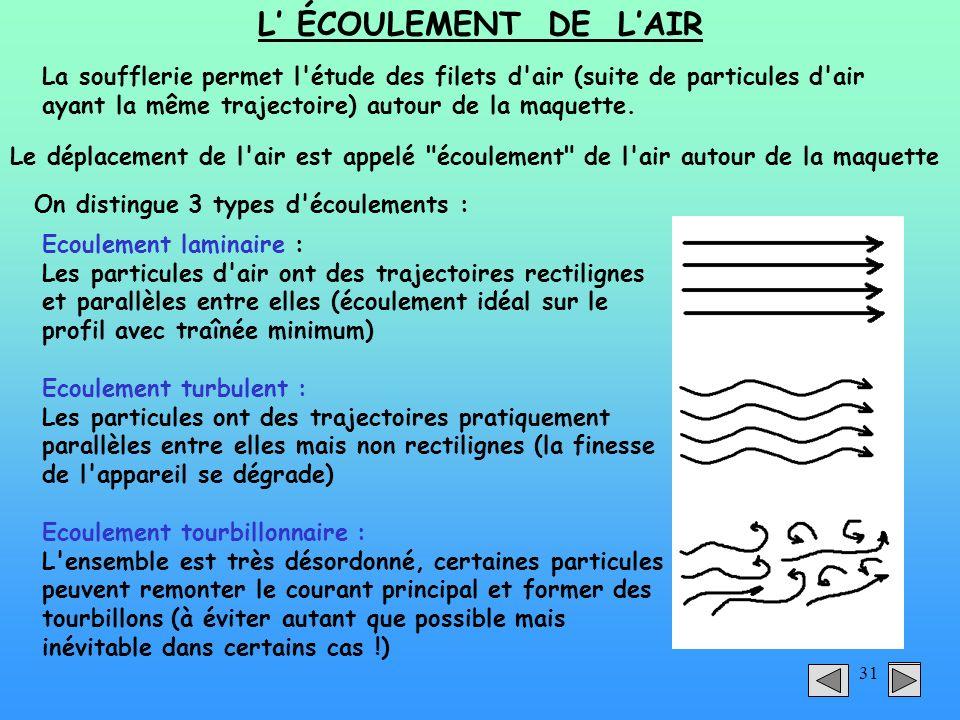 31 L ÉCOULEMENT DE LAIR La soufflerie permet l'étude des filets d'air (suite de particules d'air ayant la même trajectoire) autour de la maquette. Le