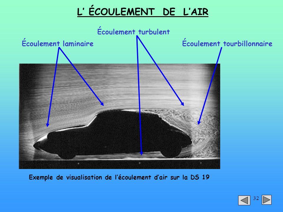32 L ÉCOULEMENT DE LAIR Exemple de visualisation de lécoulement dair sur la DS 19 Écoulement laminaire Écoulement turbulent Écoulement tourbillonnaire
