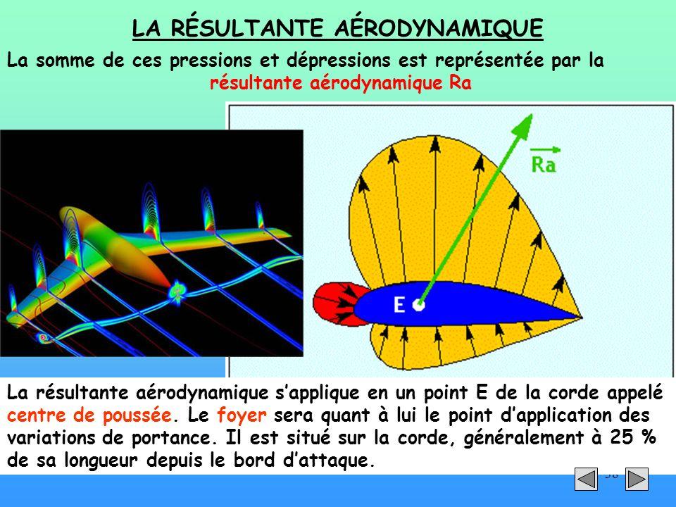 38 LA RÉSULTANTE AÉRODYNAMIQUE La somme de ces pressions et dépressions est représentée par la résultante aérodynamique Ra La résultante aérodynamique