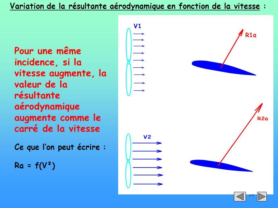 39 Variation de la résultante aérodynamique en fonction de la vitesse : Pour une même incidence, si la vitesse augmente, la valeur de la résultante aé