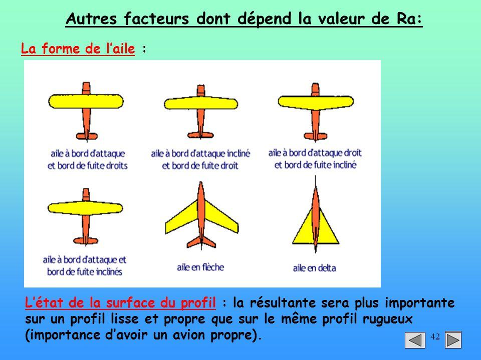 42 Autres facteurs dont dépend la valeur de Ra: La forme de laile : Létat de la surface du profil : la résultante sera plus importante sur un profil l