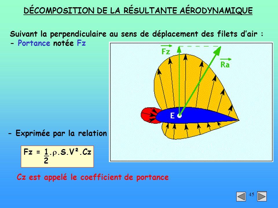 45 DÉCOMPOSITION DE LA RÉSULTANTE AÉRODYNAMIQUE Fz = 1..S.V².Cz 2 Cz est appelé le coefficient de portance Suivant la perpendiculaire au sens de dépla