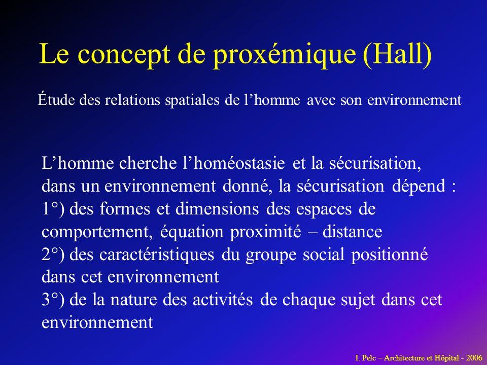 Le concept de proxémique (Hall) Lhomme cherche lhoméostasie et la sécurisation, dans un environnement donné, la sécurisation dépend : 1°) des formes e