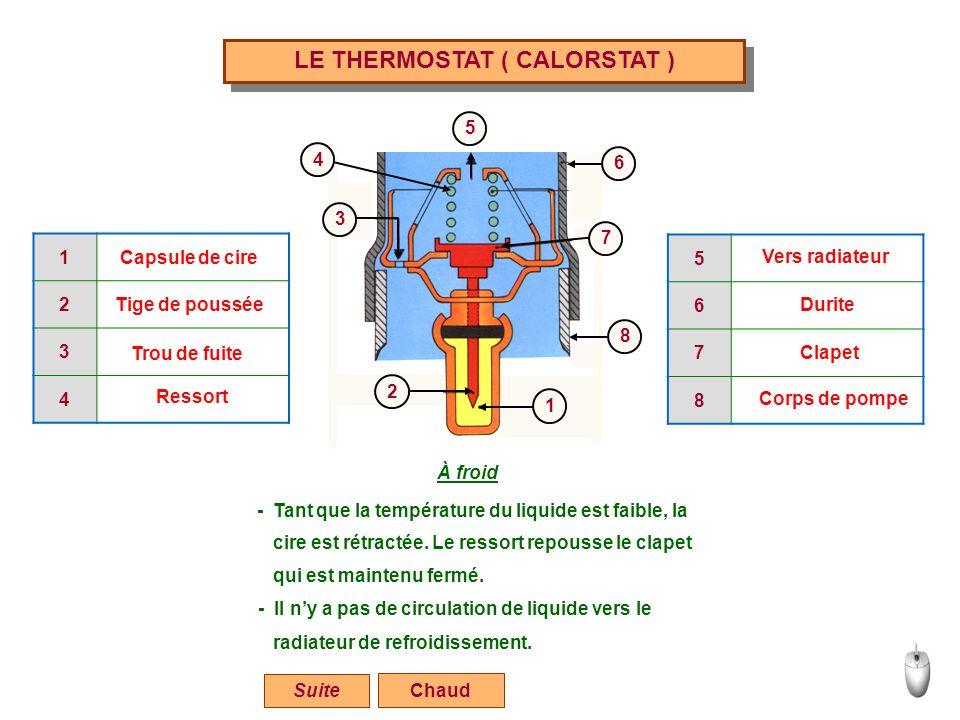 LE THERMOSTAT ( CALORSTAT ) Chaud 1 2 3 4 5 6 7 8 1 2 3 4 Capsule de cire 5 6 7 8 Tige de poussée Trou de fuite Ressort Vers radiateur Durite Clapet C