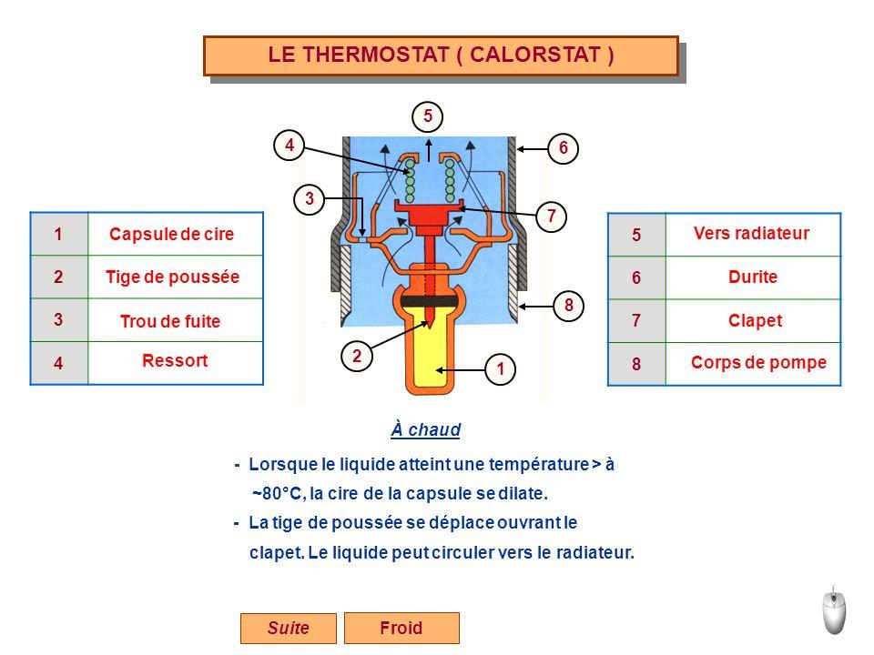 LE THERMOSTAT ( CALORSTAT ) Froid 1 2 3 4 5 6 7 1 2 3 4 Capsule de cire Tige de poussée Trou de fuite Ressort 5 6 7 8 Vers radiateur Durite Clapet Cor