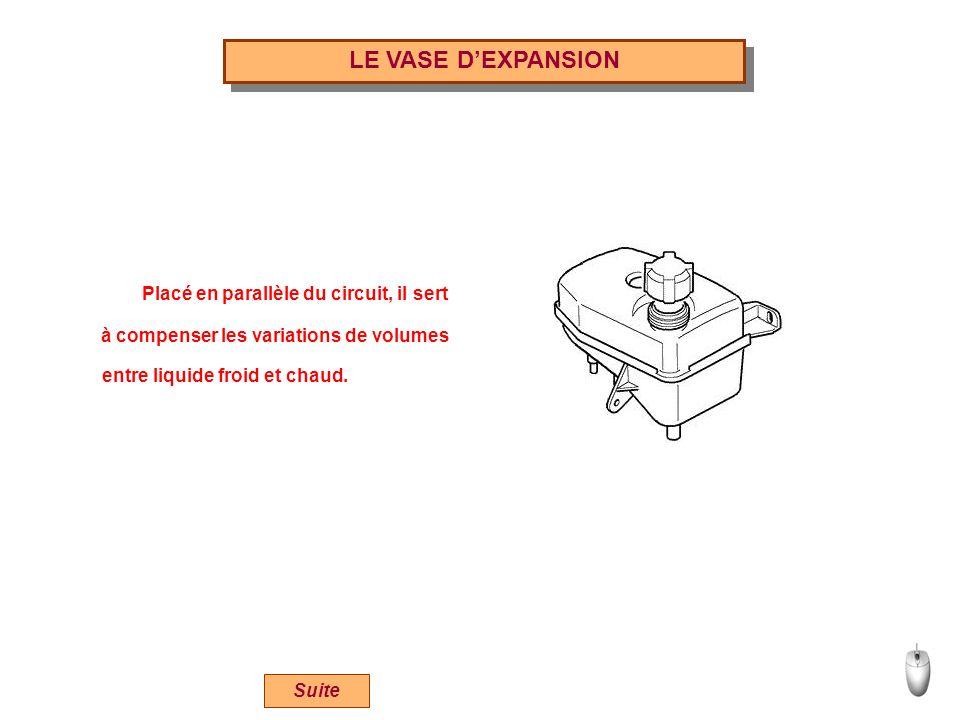 LE VASE DEXPANSION Placé en parallèle du circuit, il sert Suite à compenser les variations de volumes entre liquide froid et chaud.