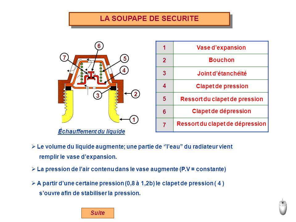 LA SOUPAPE DE SECURITE 1 3 4 5 2 6 7 1 2 3 4 5 6 7 Vase dexpansion Bouchon Joint détanchéité Clapet de pression Ressort du clapet de pression Clapet d