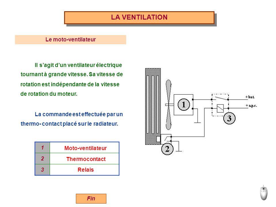 LA VENTILATION 1 2 3 Moto-ventilateur Thermocontact Relais Il sagit dun ventilateur électrique La commande est effectuée par un Le moto-ventilateur to
